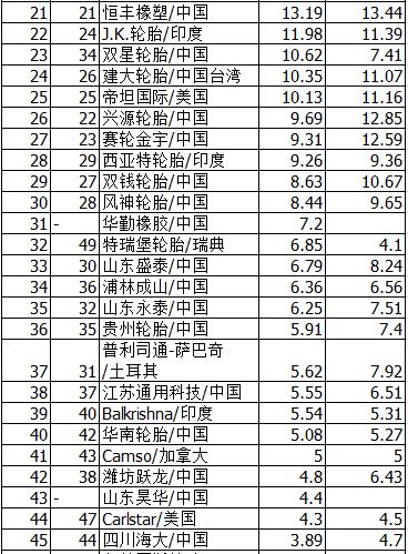 2017年全球轮胎75强排名