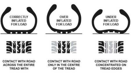 Factors affecting tyre performance and tyre life