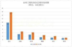 全球OTR工程轮胎各区域市场规模情况