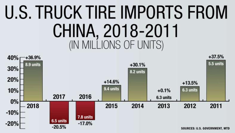 双反、贸易战,挡不住中国卡客车轮胎入美大潮